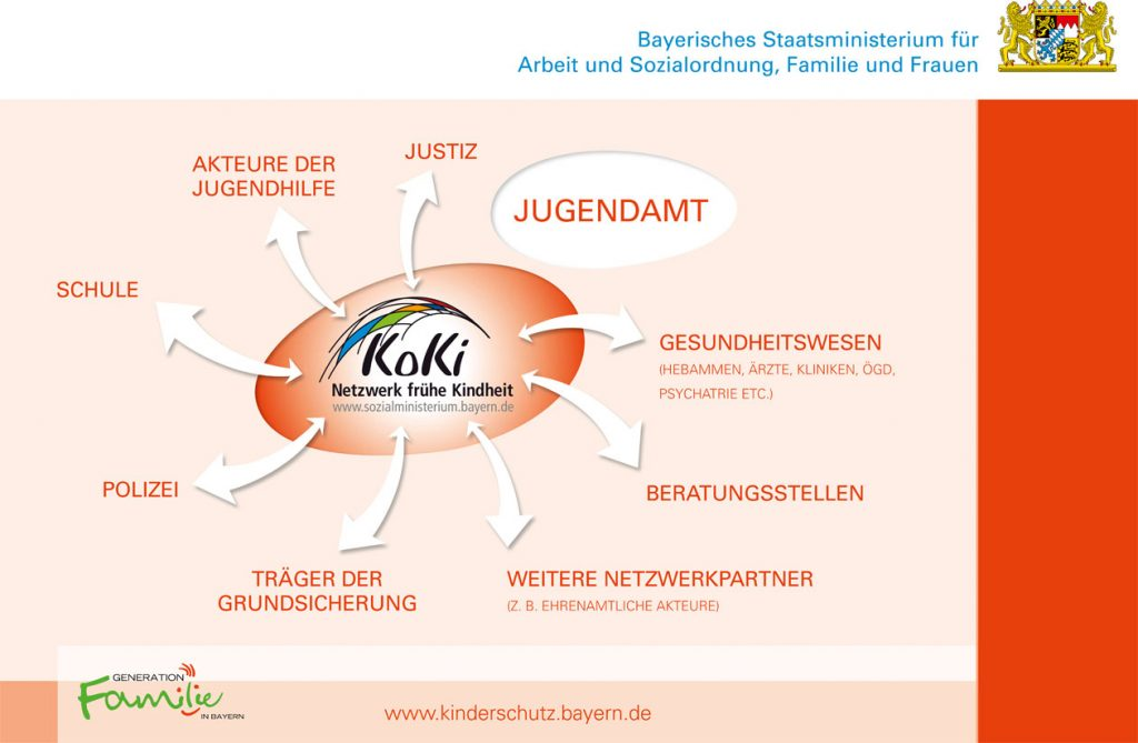 KoKi Diagramm